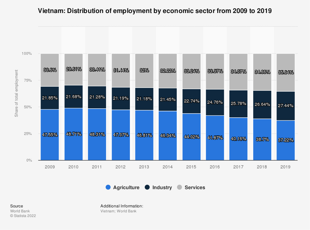 Statistic: Vietnam: Distribution of employment by economic sector from 2010 to 2020 | Statista