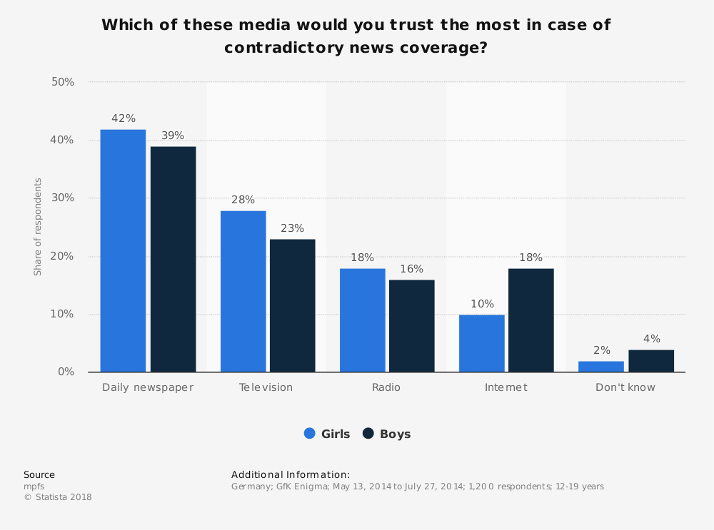 Statistic: Which of these media would you trust the most in case of contradictory news coverage? | Statista