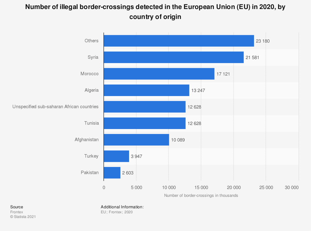 Statistic: Number of illegal sea border-crossings detected in the European Union (EU) in 2017, by country of origin (in 1,000 people) | Statista