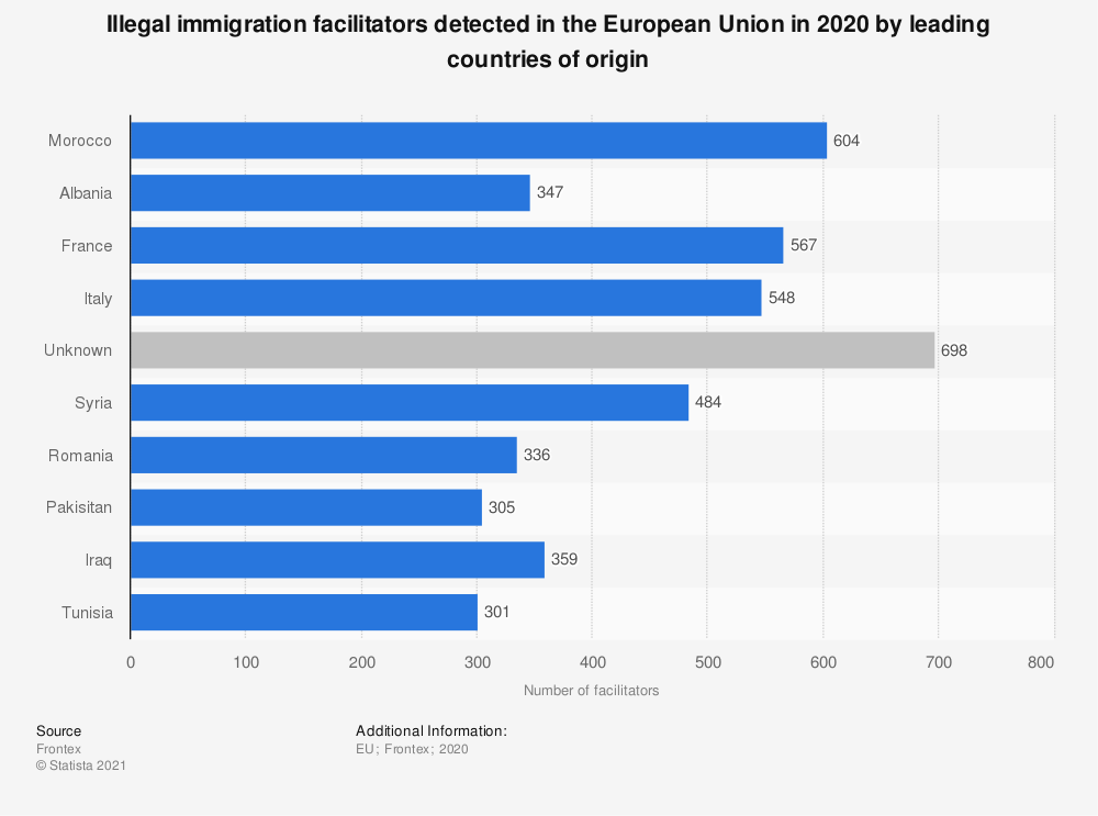 Statistic: Illegal immigration facilitators detected in the European Union in 2018  by leading countries of origin | Statista