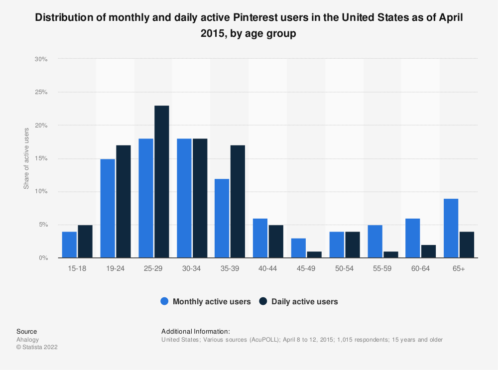 Statistic: Distribution of monthly and daily active Pinterest users in the United States as of April 2015, by age group | Statista