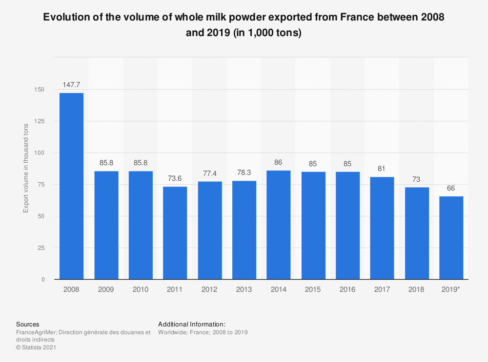 Statistic: Evolution of the volume of whole milk powder exported from France between 2008 and 2019 (in 1,000 tons) | Statista