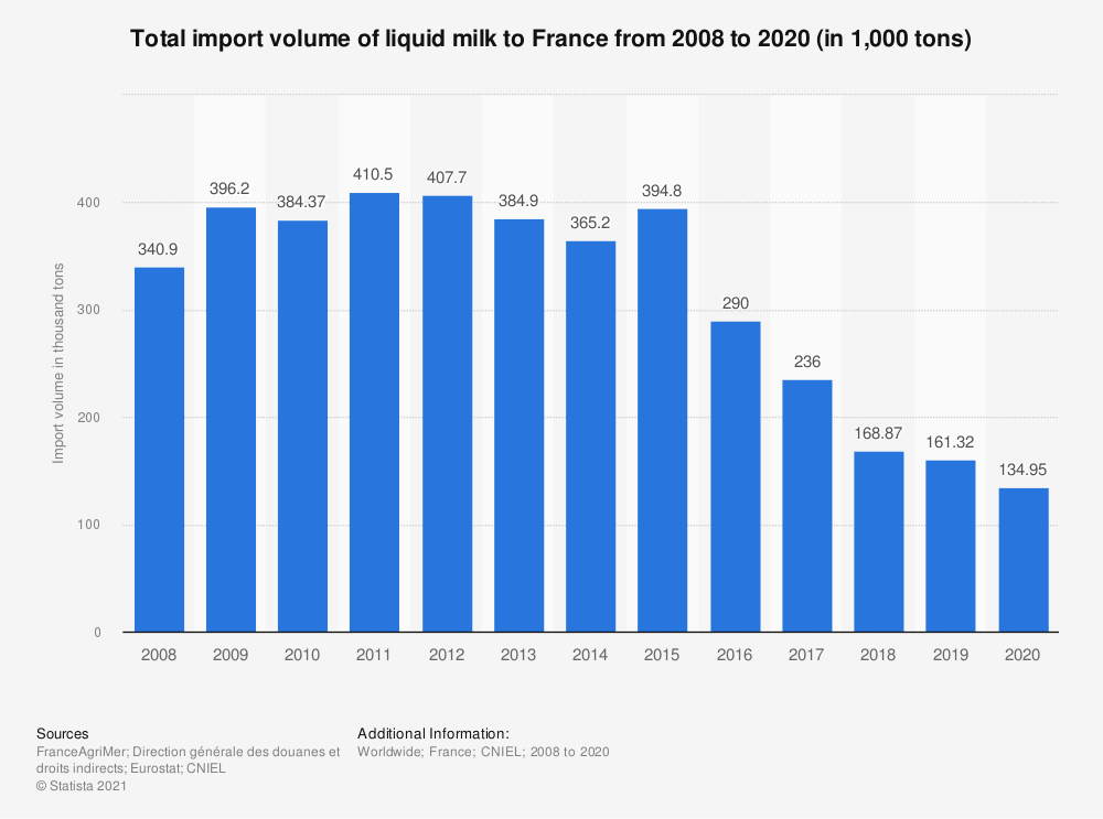 Statistic: Total import volume of liquid milk to France from 2008 to 2019* (in 1,000 tons) | Statista