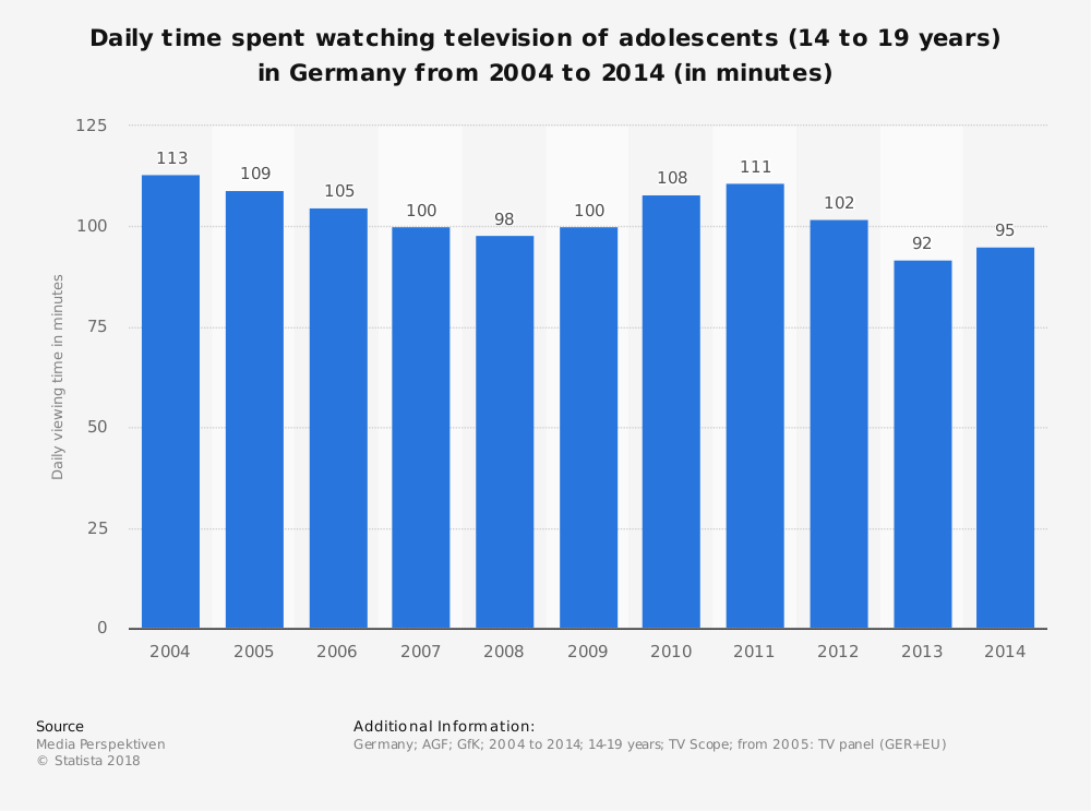 Statistic: Daily time spent watching television of adolescents (14 to 19 years) in Germany from 2004 to 2014 (in minutes) | Statista