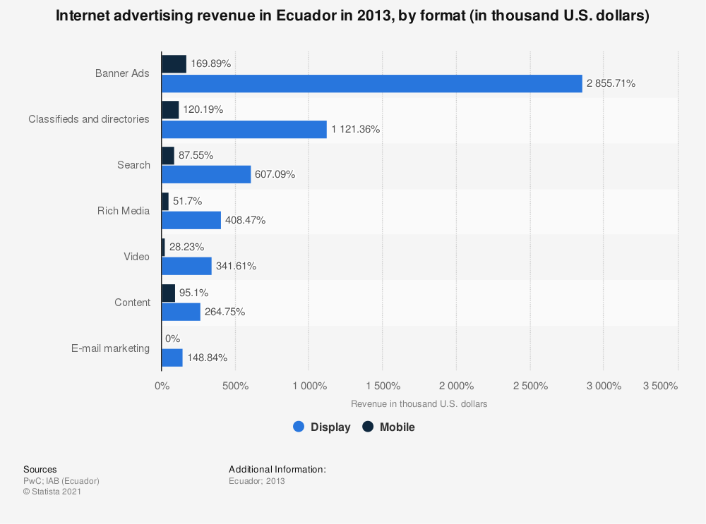 Statistic: Internet advertising revenue in Ecuador in 2013, by format (in thousand U.S. dollars) | Statista