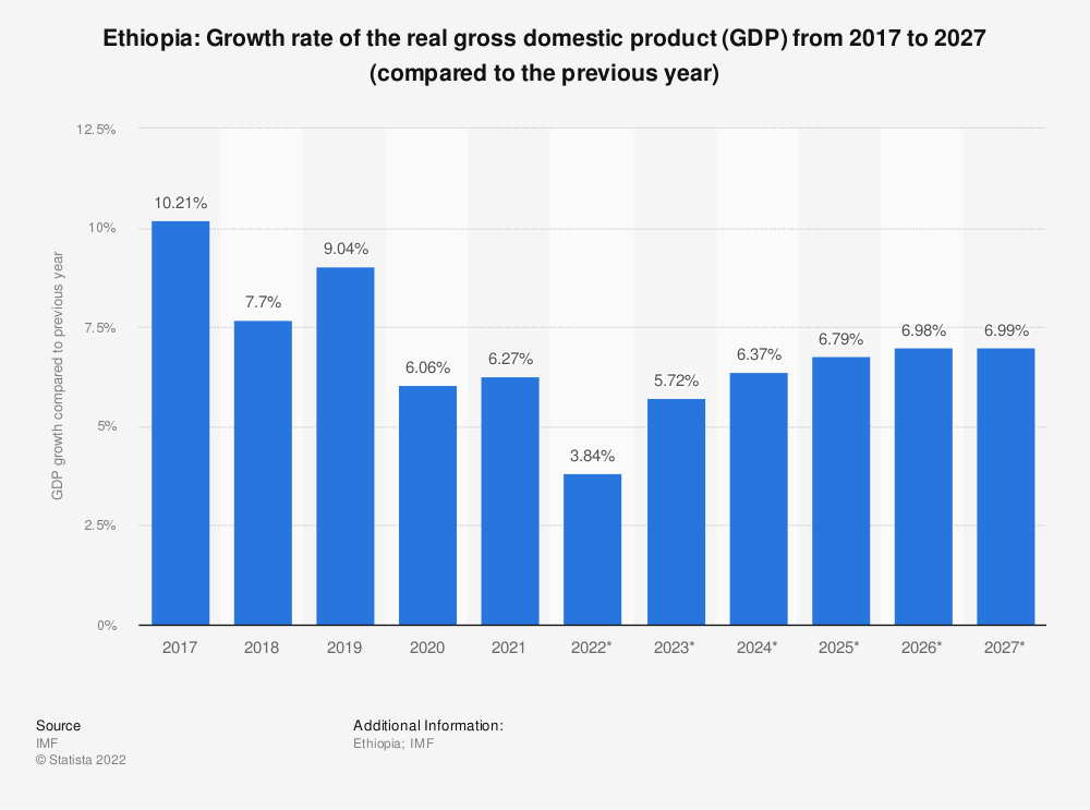 Statistic: Ethiopia: Growth rate of the real gross domestic product (GDP) from 2014 to 2024 (compared to the previous year) | Statista