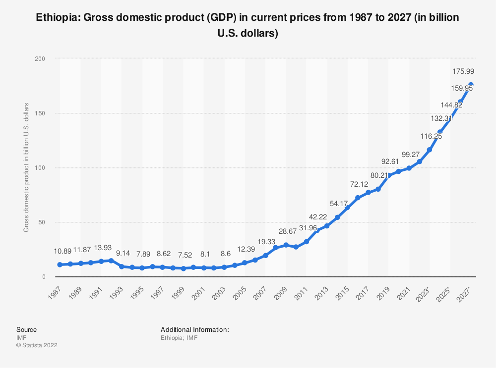 Ethiopia - gross domestic product (GDP) 2014-2024 | Statista