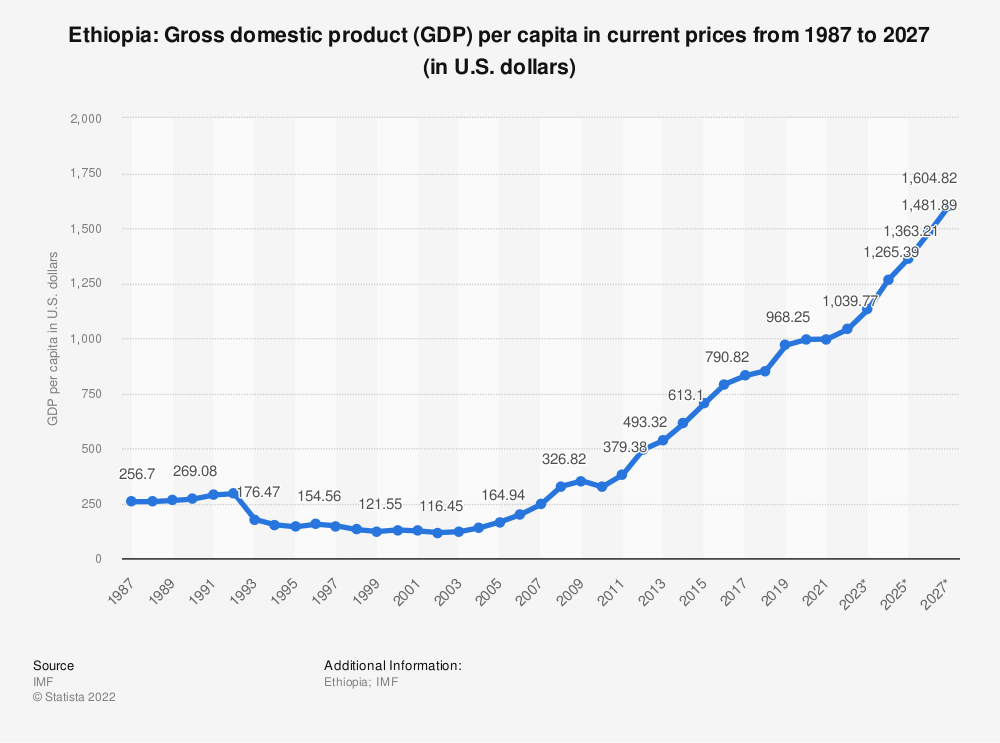 Statistic: Ethiopia: Gross domestic product (GDP) per capita in current prices from 2014 to 2024 (in U.S. dollars) | Statista