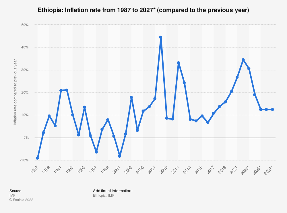 Statistic: Ethiopia: Inflation rate from 1985 to 2025 (compared to the previous year) | Statista