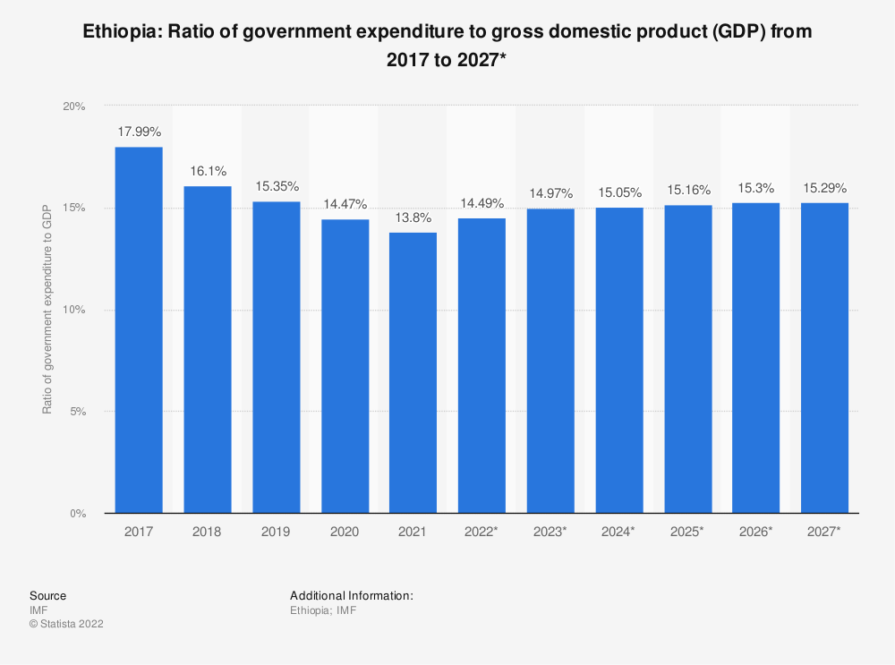 Statistic: Ethiopia: Ratio of government expenditure to gross domestic product (GDP) from 2014 to 2024 | Statista