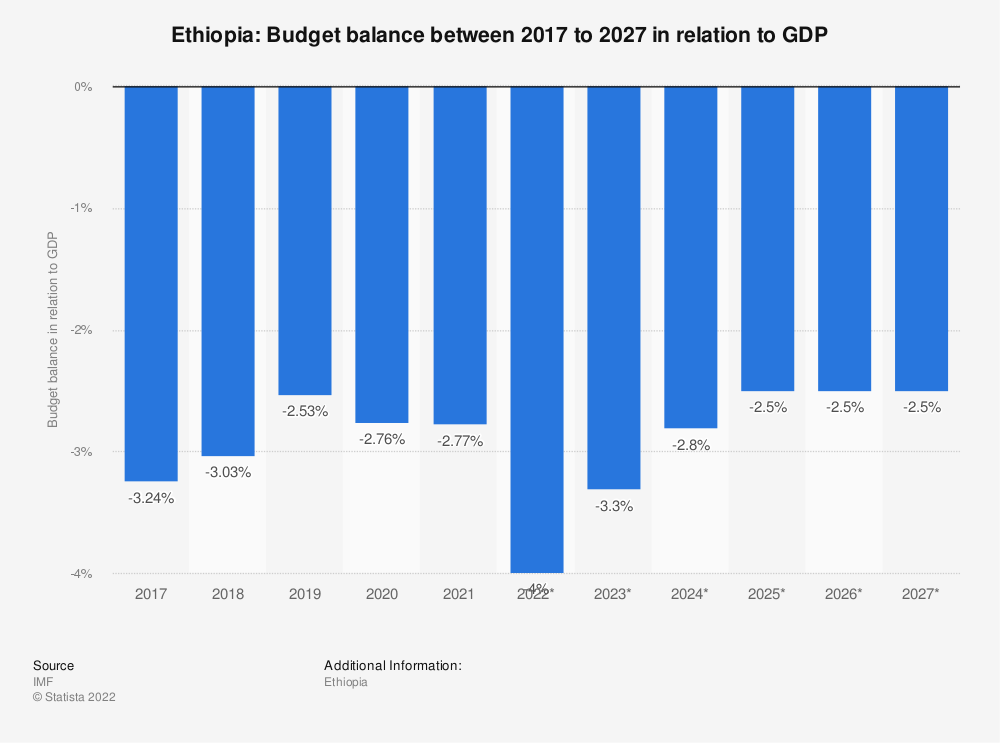 Statistic: Ethiopia: Budget balance between 2014 to 2024 in relation to GDP | Statista