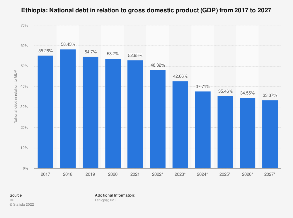 Statistic: Ethiopia: National debt in relation to gross domestic product (GDP) from 2014 to 2024 | Statista