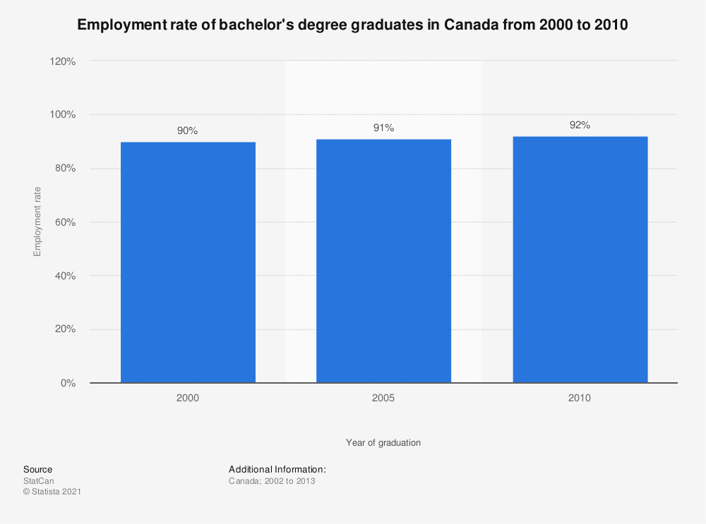 Statistic: Employment rate of bachelor's degree graduates in Canada from 2000 to 2010 | Statista