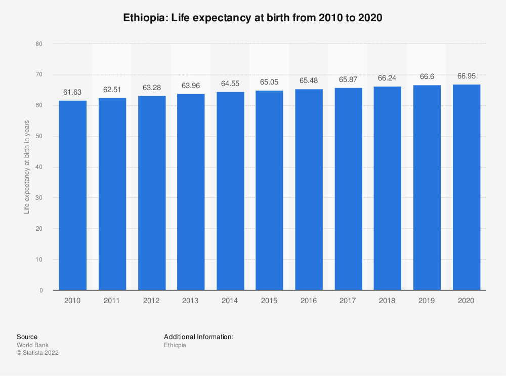 Statistic: Ethiopia: Life expectancy at birth from 2006 to 2016 | Statista