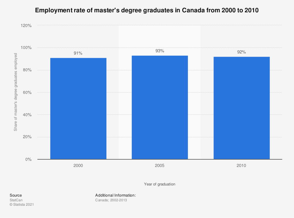 Statistic: Employment rate of master's degree graduates in Canada from 2000 to 2010 | Statista