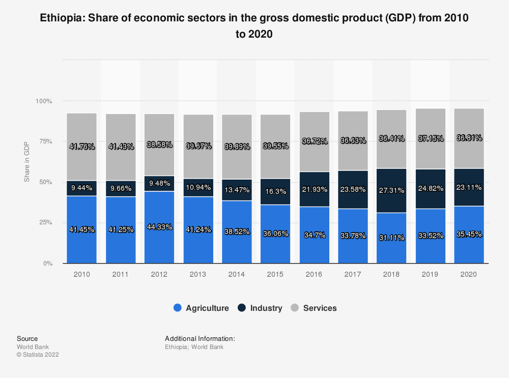 Statistic: Ethiopia: Share of economic sectors in the gross domestic product (GDP) from 2008 to 2018 | Statista