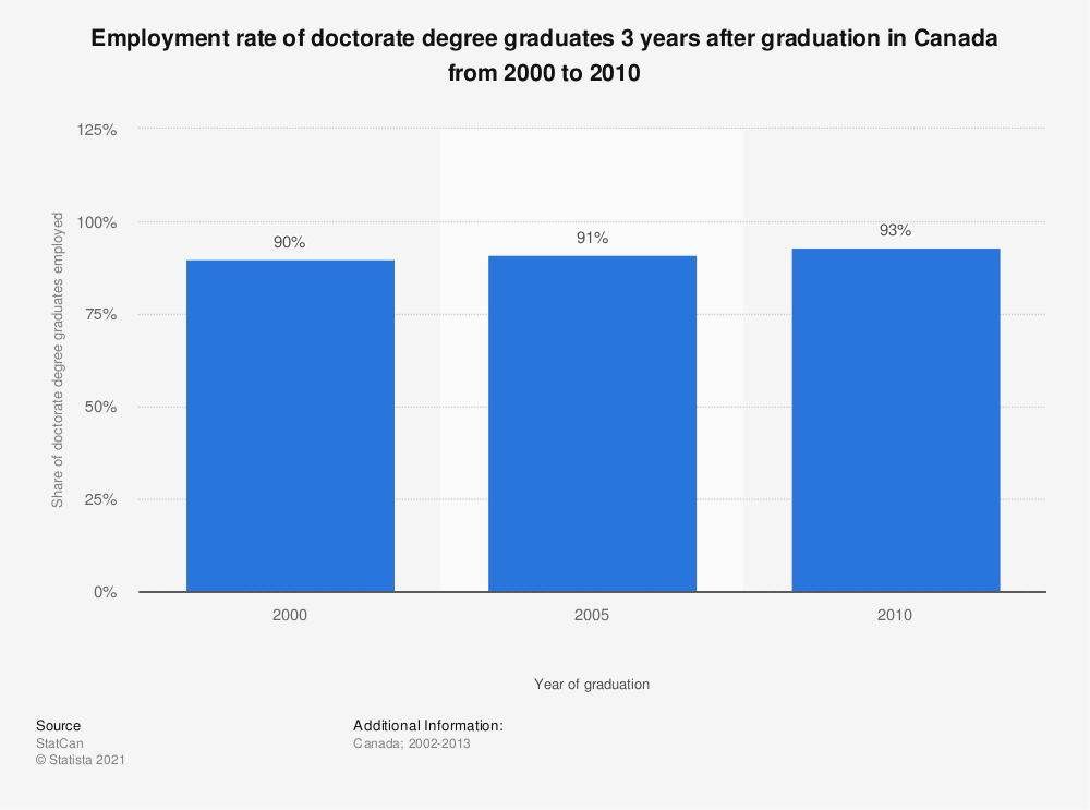Statistic: Employment rate of doctorate degree graduates 3 years after graduation in Canada from 2000 to 2010 | Statista
