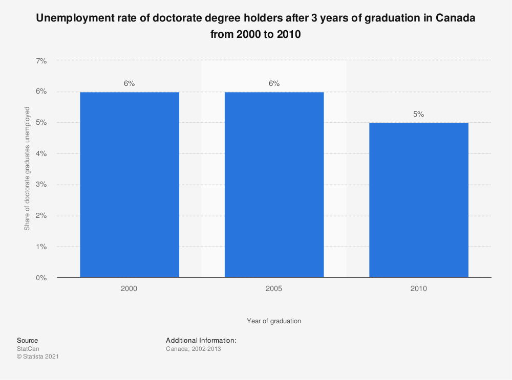 Statistic: Unemployment rate of doctorate degree holders after 3 years of graduation in Canada from 2000 to 2010 | Statista