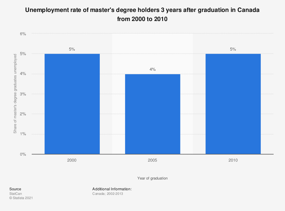 Statistic: Unemployment rate of master's degree holders 3 years after graduation in Canada from 2000 to 2010 | Statista