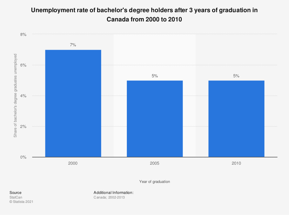 Statistic: Unemployment rate of bachelor's degree holders after 3 years of graduation in Canada from 2000 to 2010 | Statista