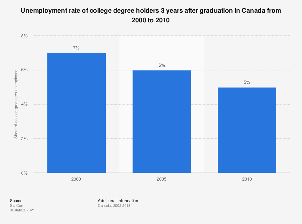 Statistic: Unemployment rate of college degree holders 3 years after graduation in Canada from 2000 to 2010 | Statista