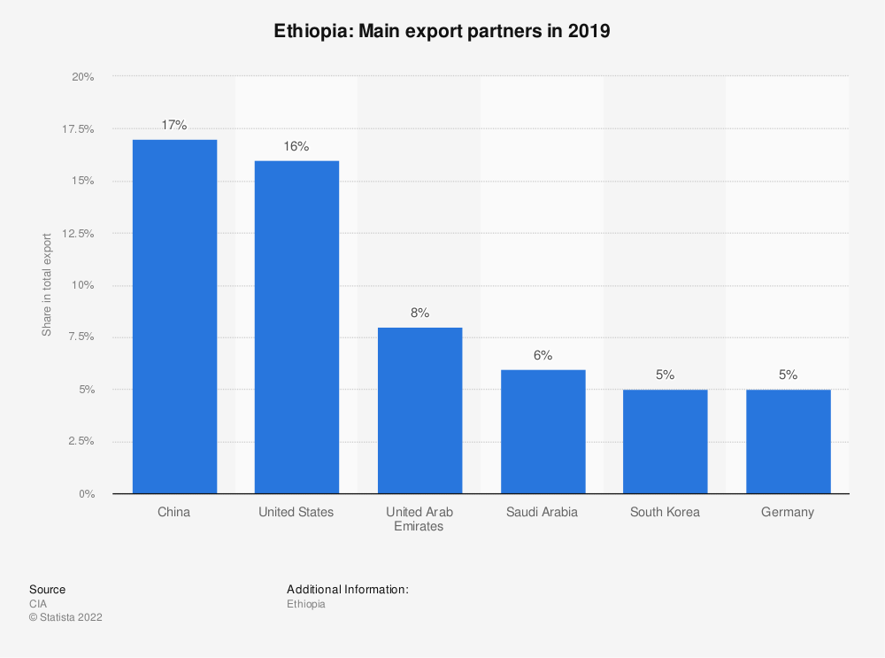 Statistic: Ethiopia: Main export partners in 2017 | Statista