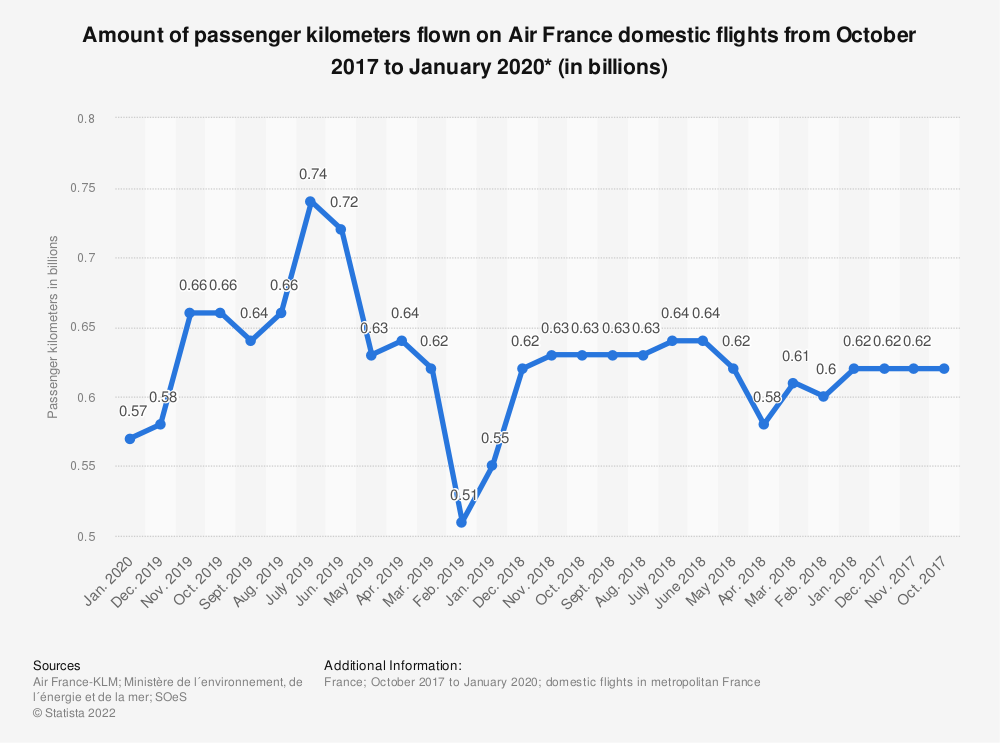 Statistic: Amount of passenger kilometers flown on Air France domestic flights from October 2017 to January 2020* (in billions) | Statista