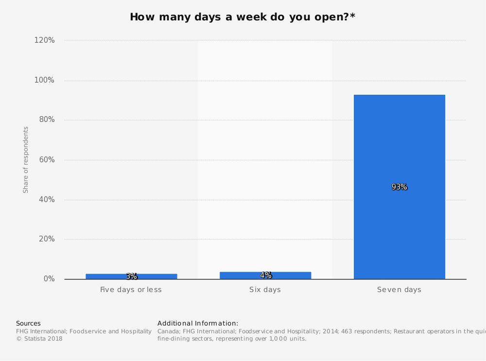 Statistic: How many days a week do you open?* | Statista