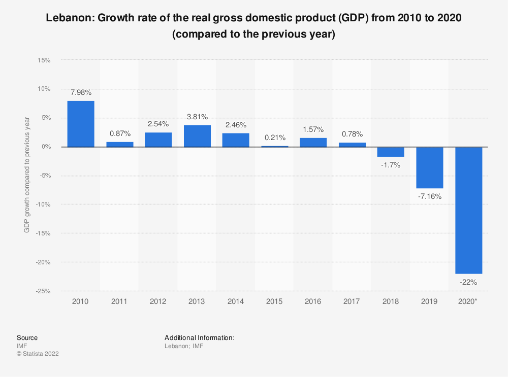 Statistic: Lebanon: Growth rate of the real gross domestic product (GDP) from 2010 to 2020 (compared to the previous year) | Statista