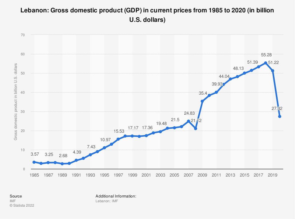 Statistic: Lebanon: Gross domestic product (GDP) in current prices from 2014 to 2024 (in billion U.S. dollars) | Statista