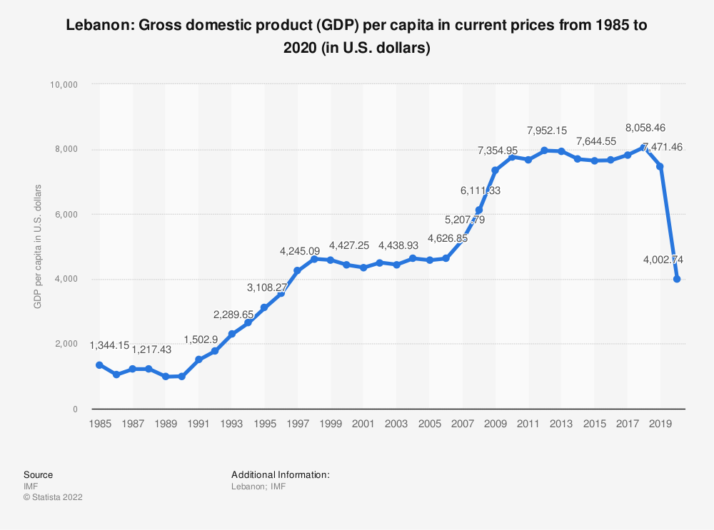 Statistic: Lebanon: Gross domestic product (GDP) per capita in current prices from 2014 to 2024 (in U.S. dollars) | Statista