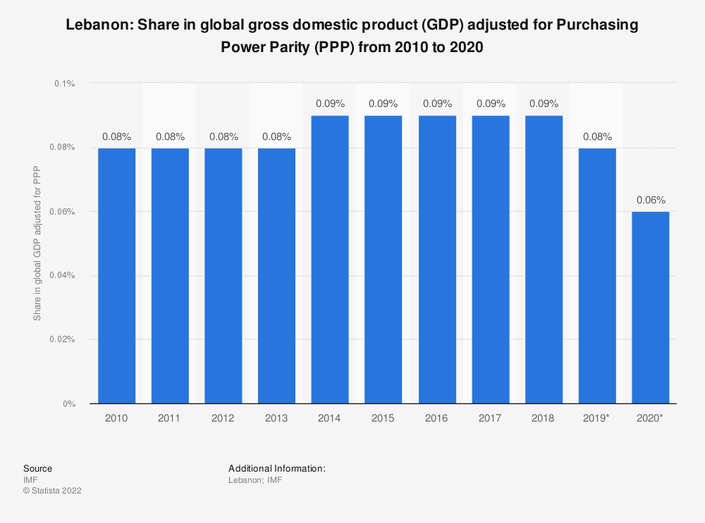 Statistic: Lebanon: Share in global gross domestic product (GDP) adjusted for Purchasing Power Parity (PPP) from 2010 to 2020 | Statista