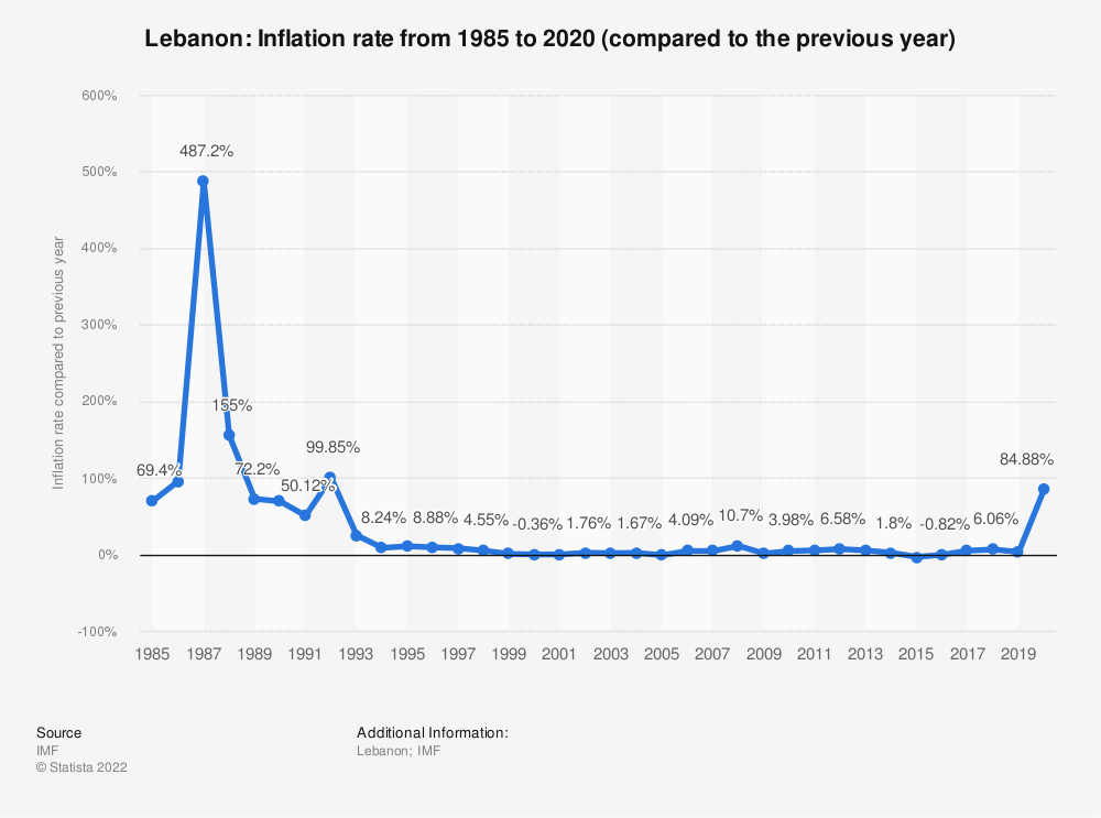 Statistic: Lebanon: Inflation rate from 2014 to 2024 (compared to the previous year) | Statista