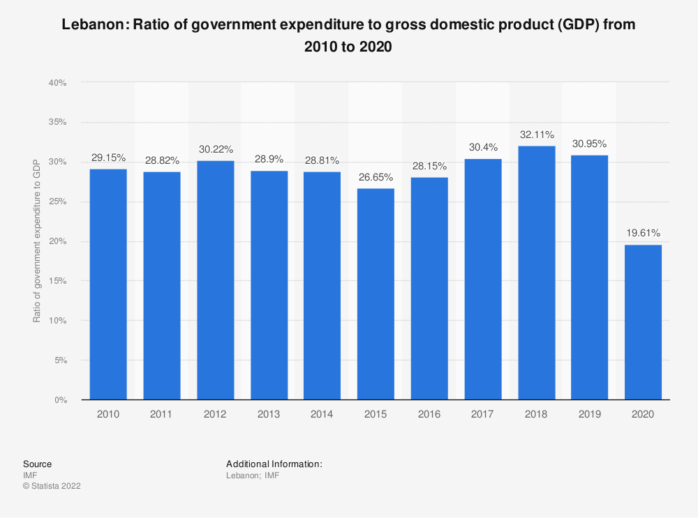 Statistic: Lebanon: Ratio of government expenditure to gross domestic product (GDP) from 2014 to 2024 | Statista
