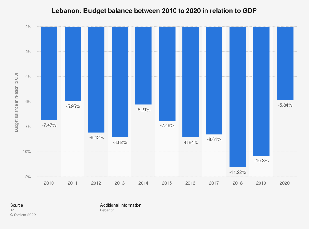 Statistic: Lebanon: Budget balance between 2014 to 2024 in relation to GDP | Statista