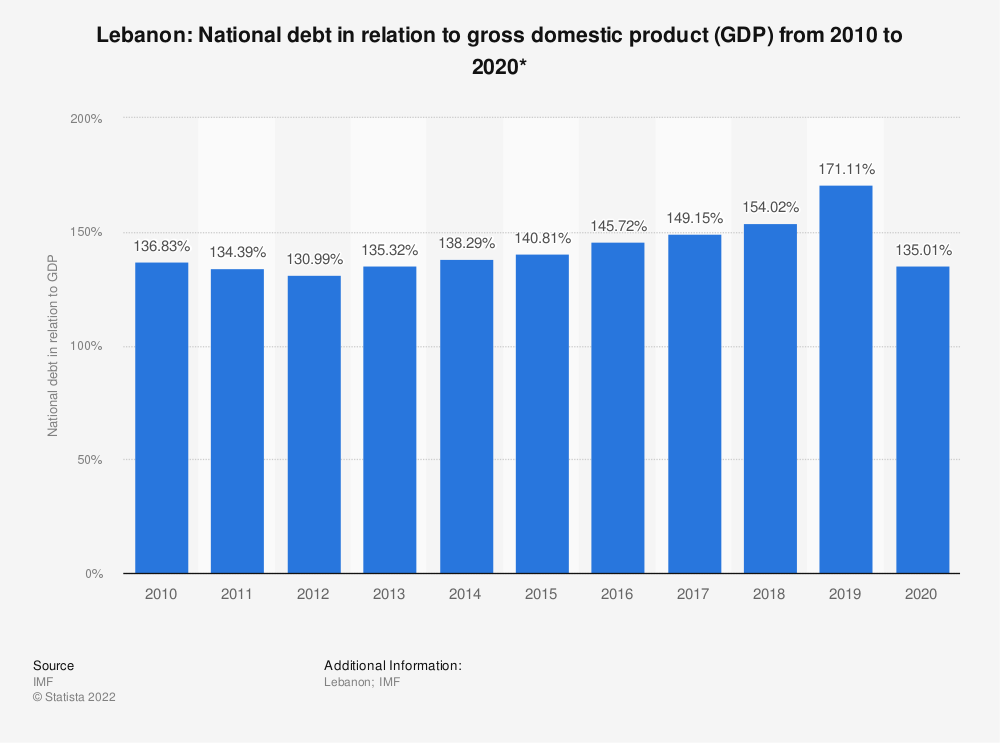 Statistic: Lebanon: National debt in relation to gross domestic product (GDP) from 2014 to 2024* | Statista