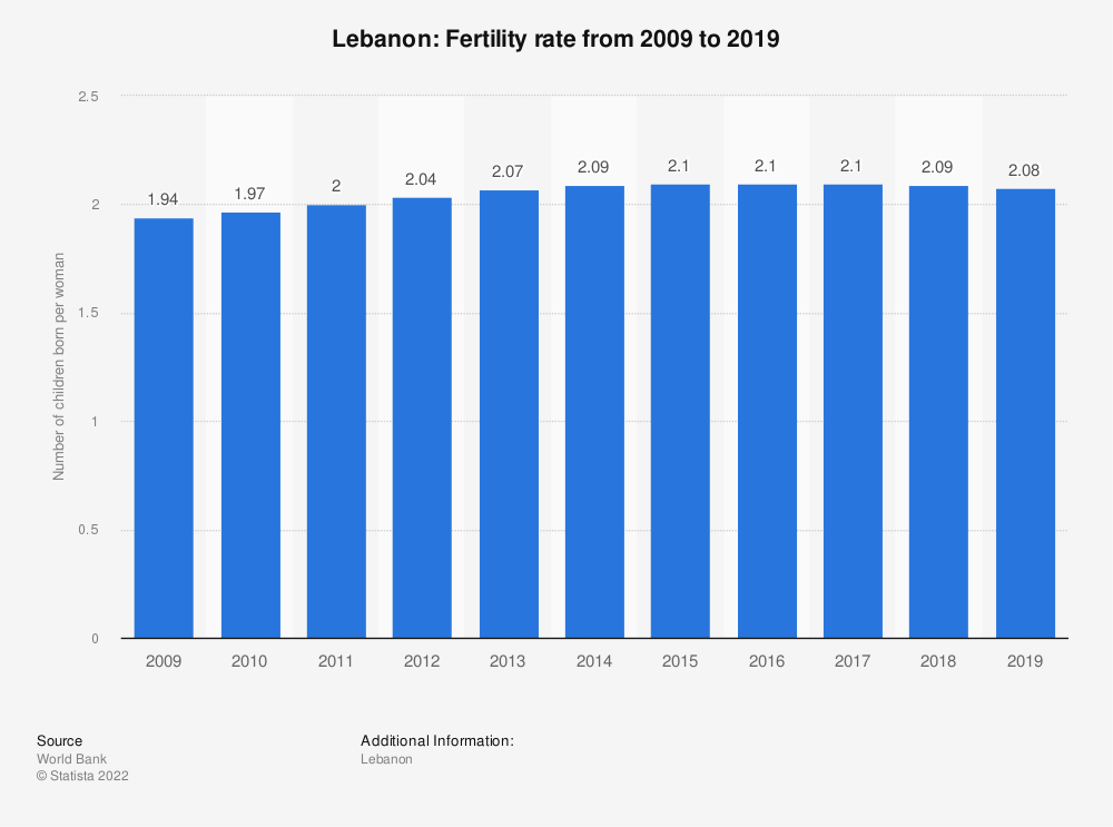 Statistic: Lebanon: Fertility rate from 2007 to 2017 | Statista