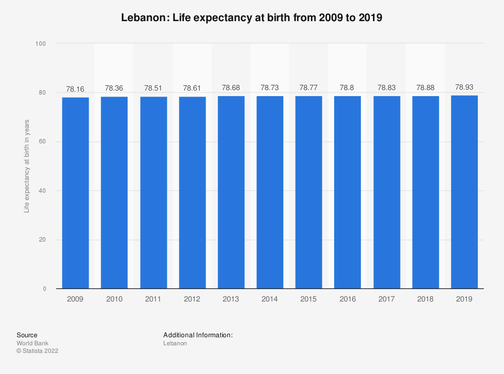 Statistic: Lebanon: Life expectancy at birth from 2007 to 2017 | Statista