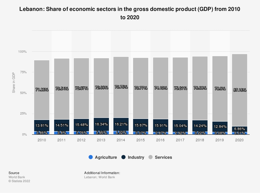 Statistic: Lebanon: Share of economic sectors in the gross domestic product (GDP) from 2008 to 2018 | Statista