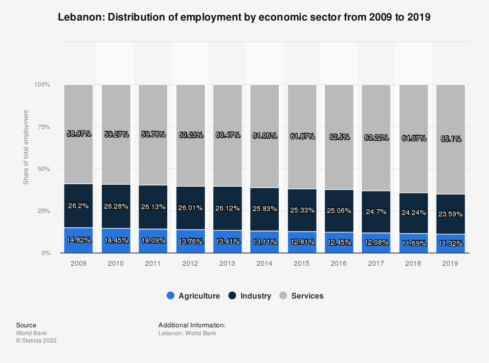 Statistic: Lebanon: Distribution of employment by economic sector from 2010 to 2020 | Statista