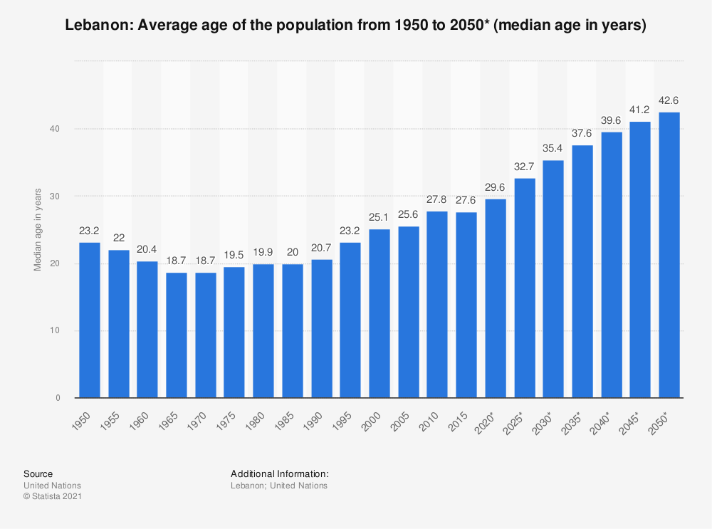 Statistic: Lebanon: Average age of the population from 1950 to 2050* (median age in years) | Statista