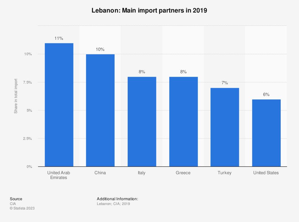 Statistic: Lebanon: Main import partners in 2017 | Statista