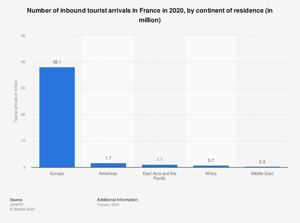 Statistic: Number of inbound foreign tourist arrivals in France in 2017, by continent of residence (in millions) | Statista