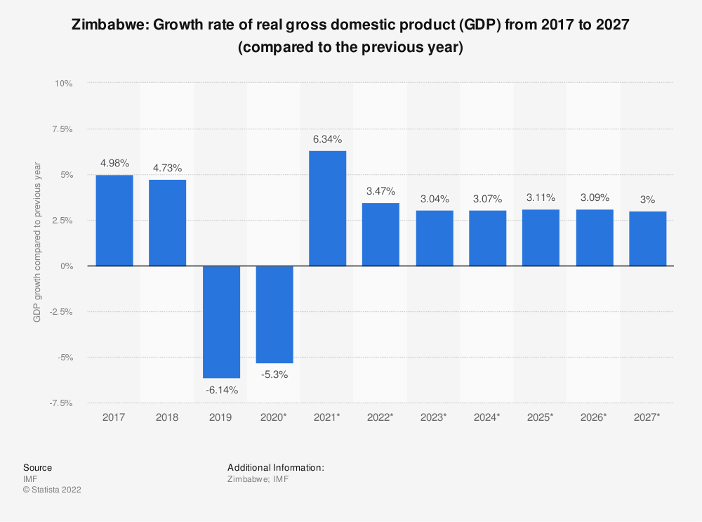 Statistic: Zimbabwe: Growth rate of real gross domestic product (GDP) from 2014 to 2024 (compared to the previous year) | Statista
