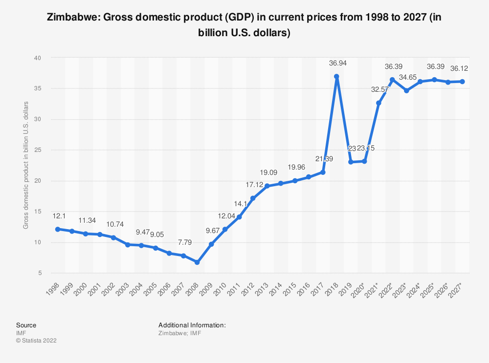 Statistic: Zimbabwe: Gross domestic product (GDP) in current prices from 1994 to 2024 (in billion U.S. dollars)   Statista