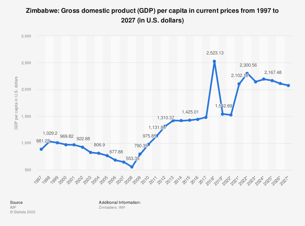 Statistic: Zimbabwe: Gross domestic product (GDP) per capita in current prices from 1994 to 2024 (in U.S. dollars) | Statista