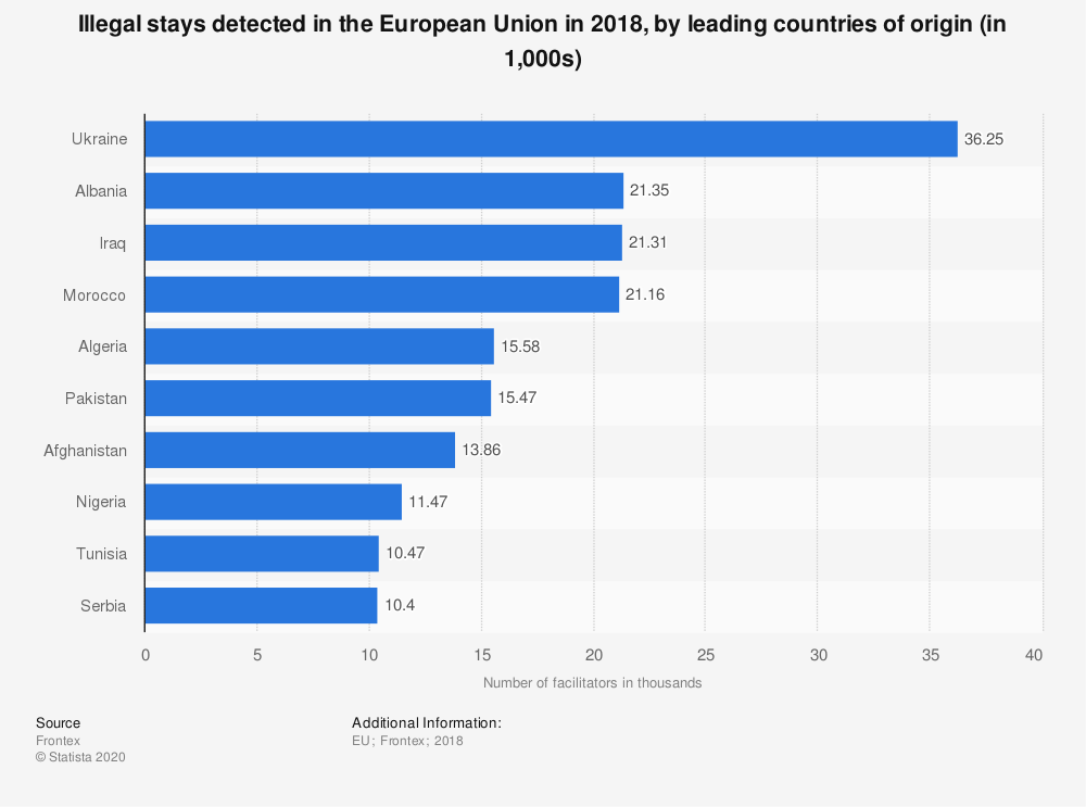 Statistic: Illegal stays detected in the European Union in 2018, by leading countries of origin (in 1,000s) | Statista