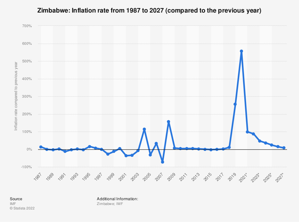 Statistic: Zimbabwe: Inflation rate from 1984 to 2024 (compared to the previous year) | Statista