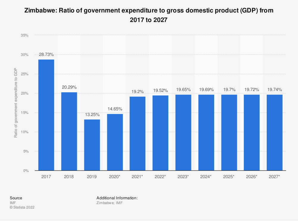 Statistic: Zimbabwe: Ratio of government expenditure to gross domestic product (GDP) from 2014 to 2024 | Statista