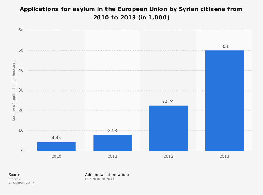 Statistic: Applications for asylum in the European Union by Syrian citizens from 2010 to 2013 (in 1,000) | Statista